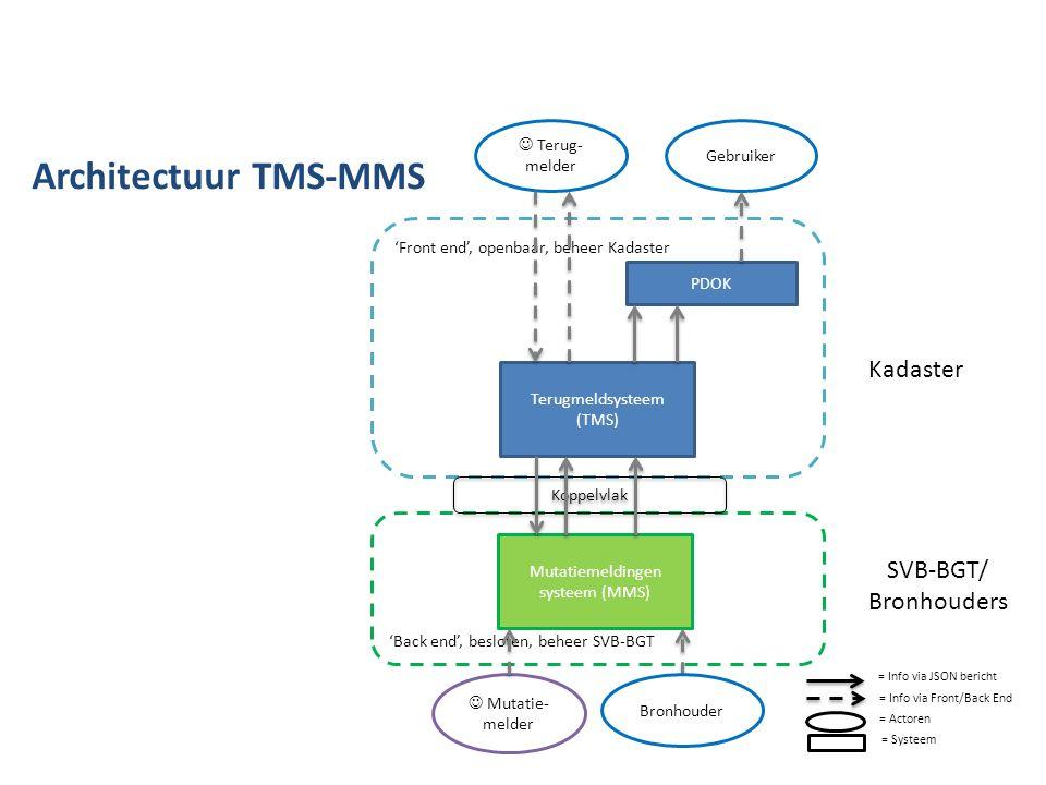 Terugmeldsysteem (TMS) PDOK 'Front end', openbaar, beheer Kadaster Kadaster 'Back end', besloten, beheer SVB-BGT Mutatiemeldingen systeem (MMS) SVB-BG