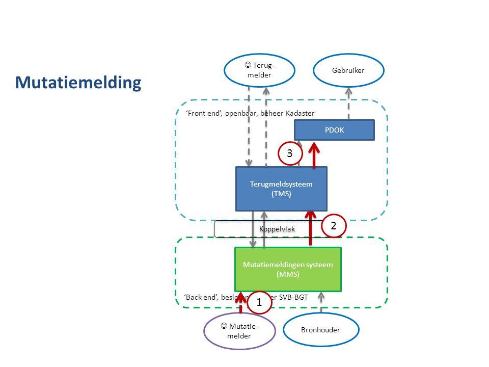Terug- melder Mutatiemeldingen systeem (MMS) Terugmeldsysteem (TMS) PDOK 'Front end', openbaar, beheer Kadaster 'Back end', besloten, beheer SVB-BGT G