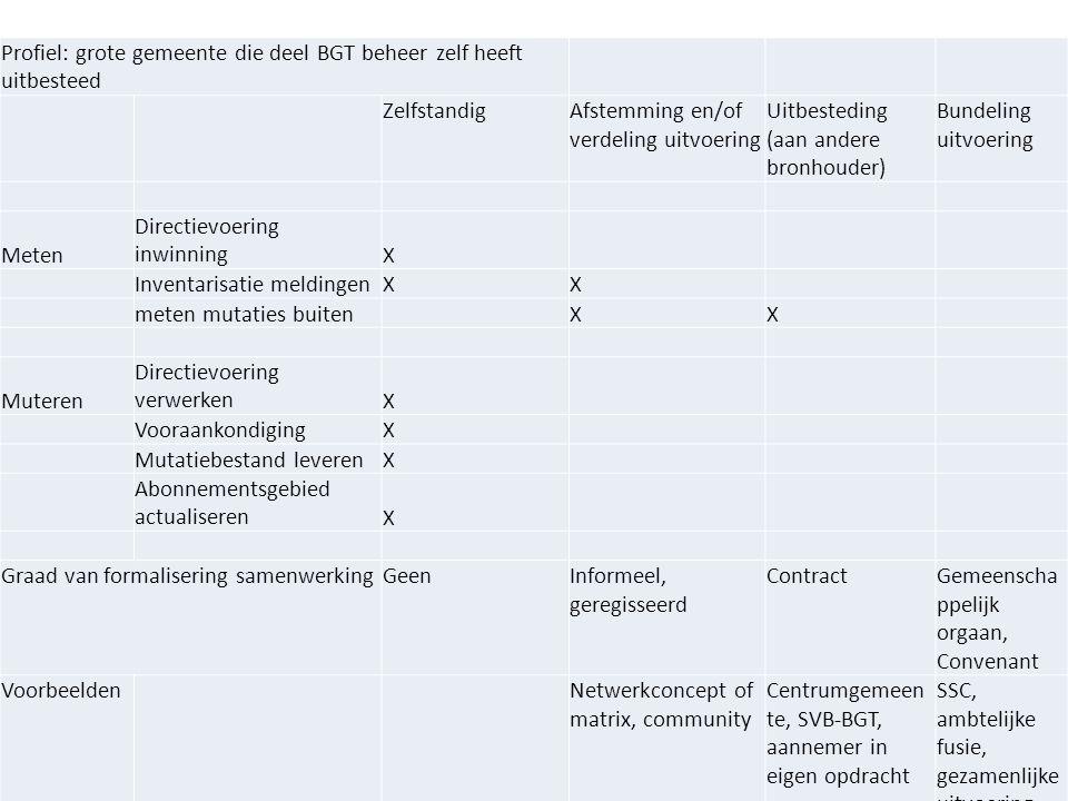 Facility SVB-BGT36 Profiel: grote gemeente die deel BGT beheer zelf heeft uitbesteed ZelfstandigAfstemming en/of verdeling uitvoering Uitbesteding (aa