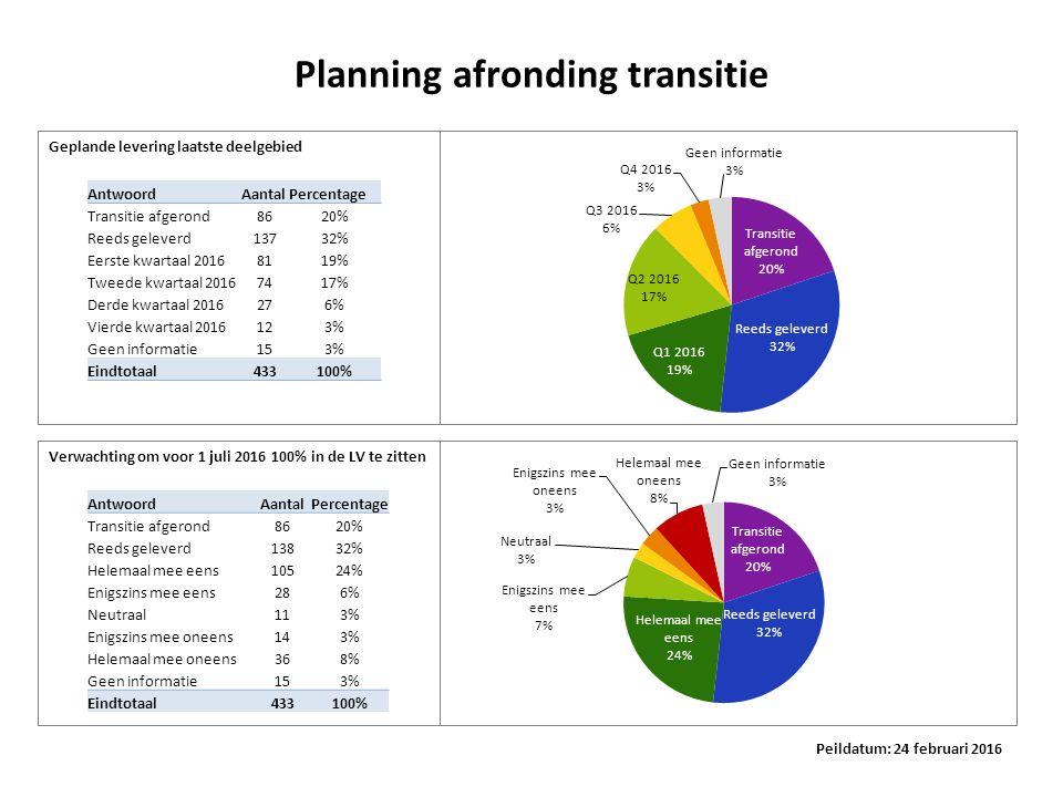 Planning afronding transitie AntwoordAantalPercentage Transitie afgerond8620% Reeds geleverd13732% Eerste kwartaal 20168119% Tweede kwartaal 20167417%