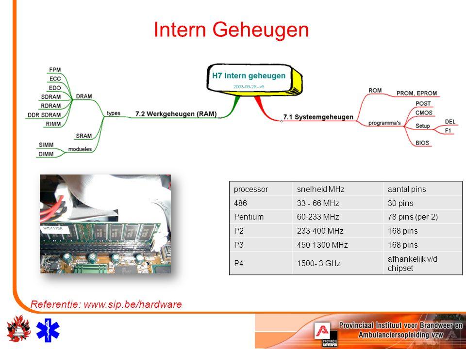Intern Geheugen Referentie: www.sip.be/hardware processorsnelheid MHzaantal pins 48633 - 66 MHz30 pins Pentium60-233 MHz78 pins (per 2) P2233-400 MHz168 pins P3450-1300 MHz168 pins P41500- 3 GHz afhankelijk v/d chipset