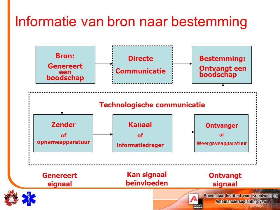 Informatie van bron naar bestemming Bron: Genereert een boodschap Directe Communicatie Bestemming: Ontvangt een boodschap Zender of opnameapparatuur Kanaal of informatiedrager Ontvanger of Weergaveapparatuur Technologische communicatie Genereert signaal Ontvangt signaal Kan signaal beïnvloeden