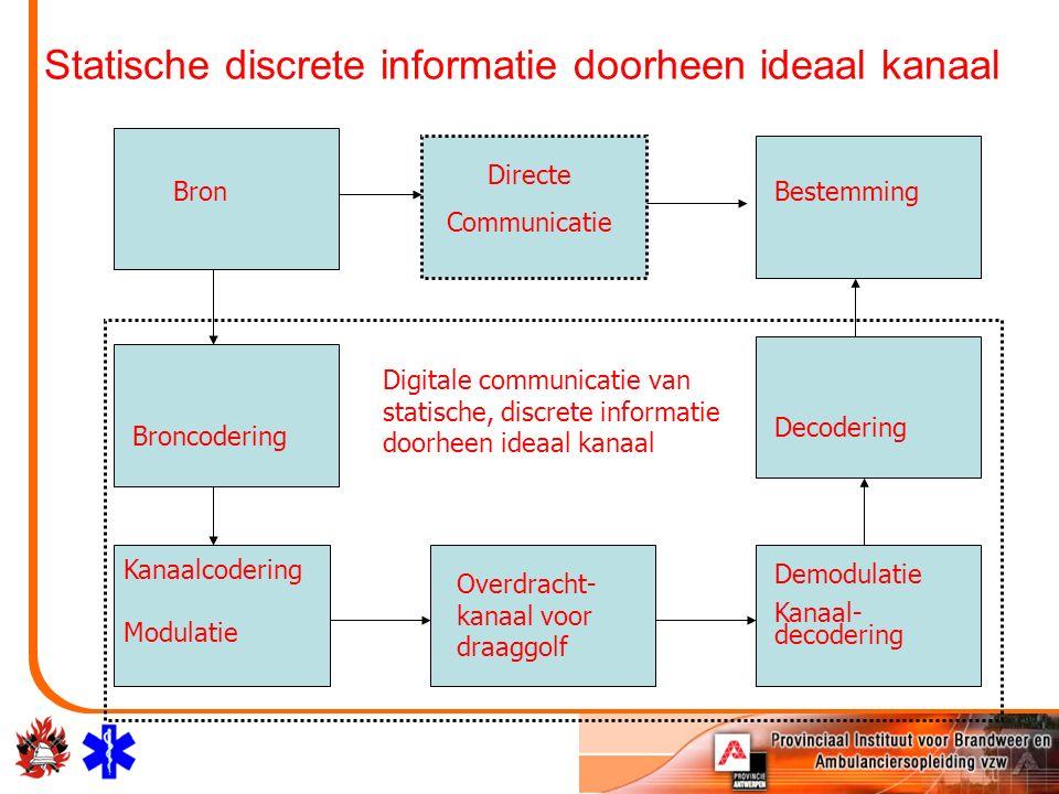 Statische discrete informatie doorheen ideaal kanaal Bron Directe Communicatie Bestemming Broncodering Kanaalcodering Modulatie Overdracht- kanaal voor draaggolf Demodulatie Kanaal- decodering Decodering Digitale communicatie van statische, discrete informatie doorheen ideaal kanaal