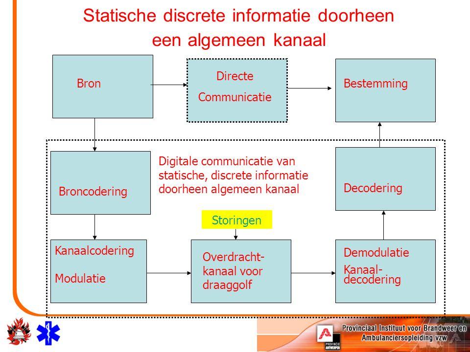 Statische discrete informatie doorheen een algemeen kanaal Bron Directe Communicatie Bestemming Broncodering Kanaalcodering Modulatie Overdracht- kanaal voor draaggolf Demodulatie Kanaal- decodering Decodering Digitale communicatie van statische, discrete informatie doorheen algemeen kanaal Storingen