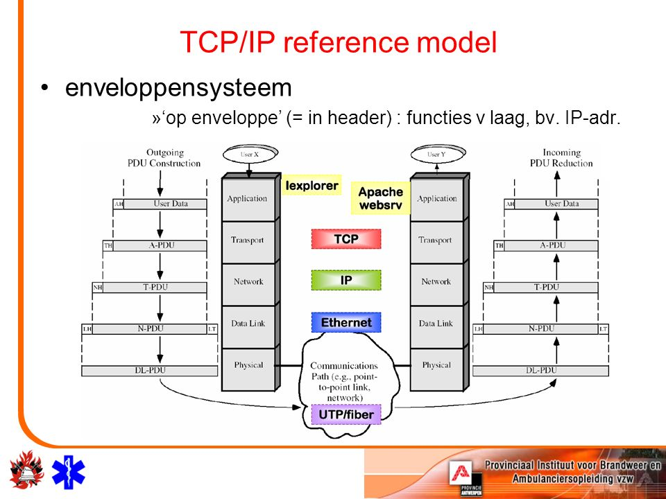 TCP/IP reference model enveloppensysteem »'op enveloppe' (= in header) : functies v laag, bv.