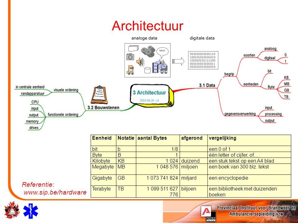 Architectuur Referentie: www.sip.be/hardware EenheidNotatieaantal Bytesafgerondvergelijking bitb1/8 een 0 of 1 ByteB1 één letter of cijfer, of….