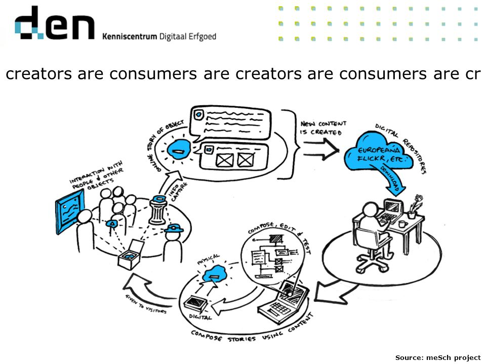 creators are consumers are creators are consumers are cr Source: meSch project