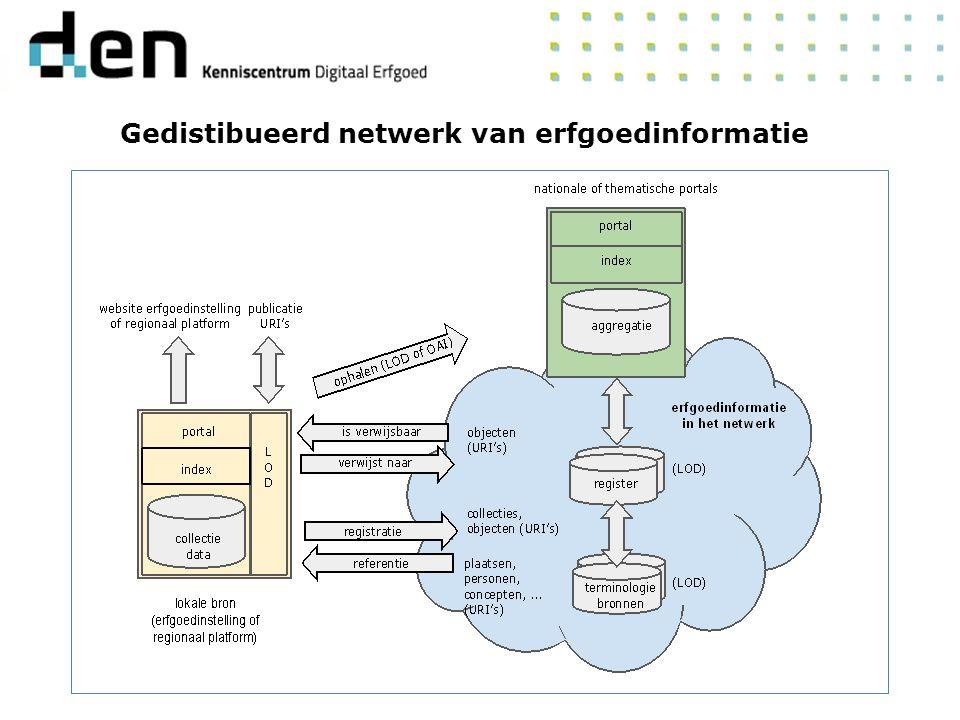 Gedistibueerd netwerk van erfgoedinformatie