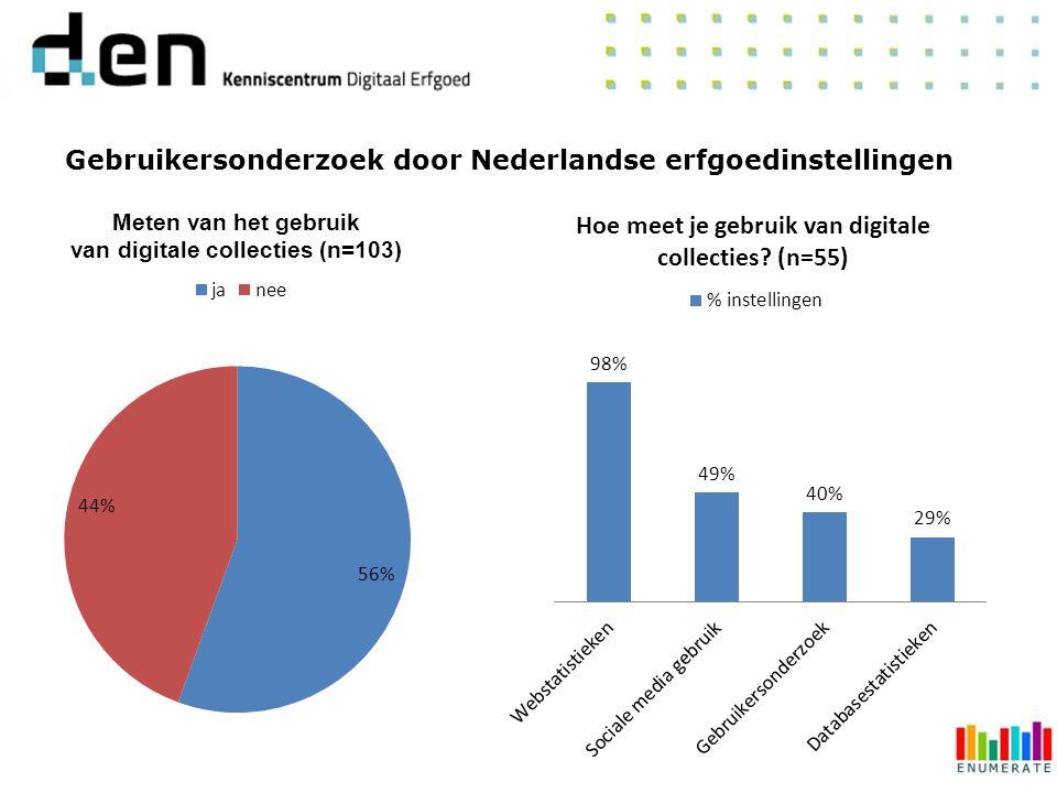 Gebruikersonderzoek door Nederlandse erfgoedinstellingen