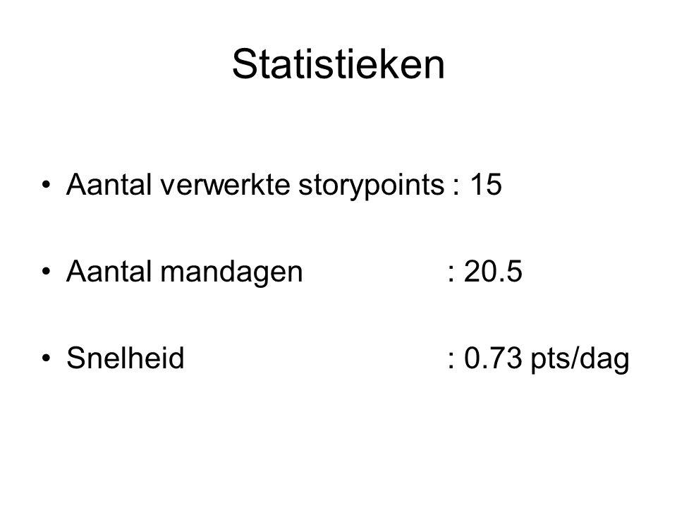 Statistieken Aantal verwerkte storypoints : 15 Aantal mandagen: 20.5 Snelheid: 0.73 pts/dag