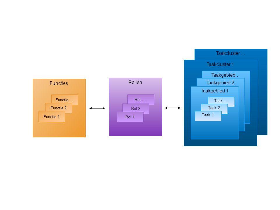 Functies Rollen Taakcluster … Taakcluster 1 Taakgebied… Taakgebied 2 Taakgebied 1 Taak … Taak 2 Taak 1 Rol … Rol 2 Rol 1 Functie … Functie 2 Functie 1