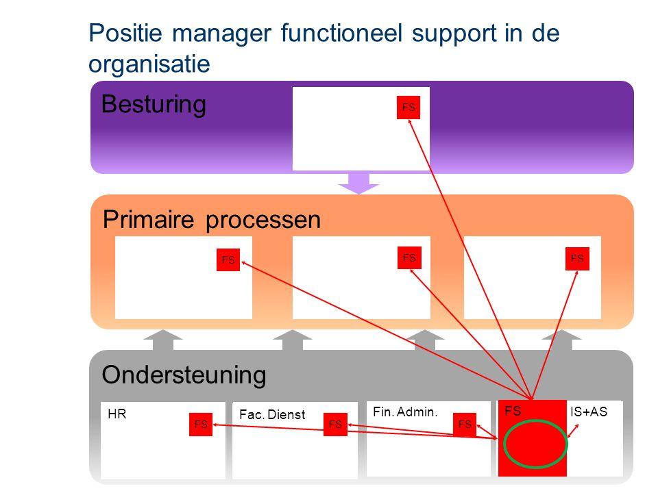Ondersteuning Primaire processen Besturing Positie manager functioneel support in de organisatie HR Fac.