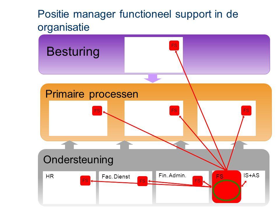 Ondersteuning Primaire processen Besturing HR Fac.