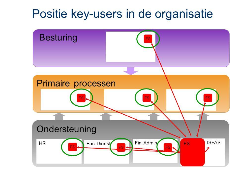 Besturing Positie key-users in de organisatie FS Ondersteuning HR Fac.
