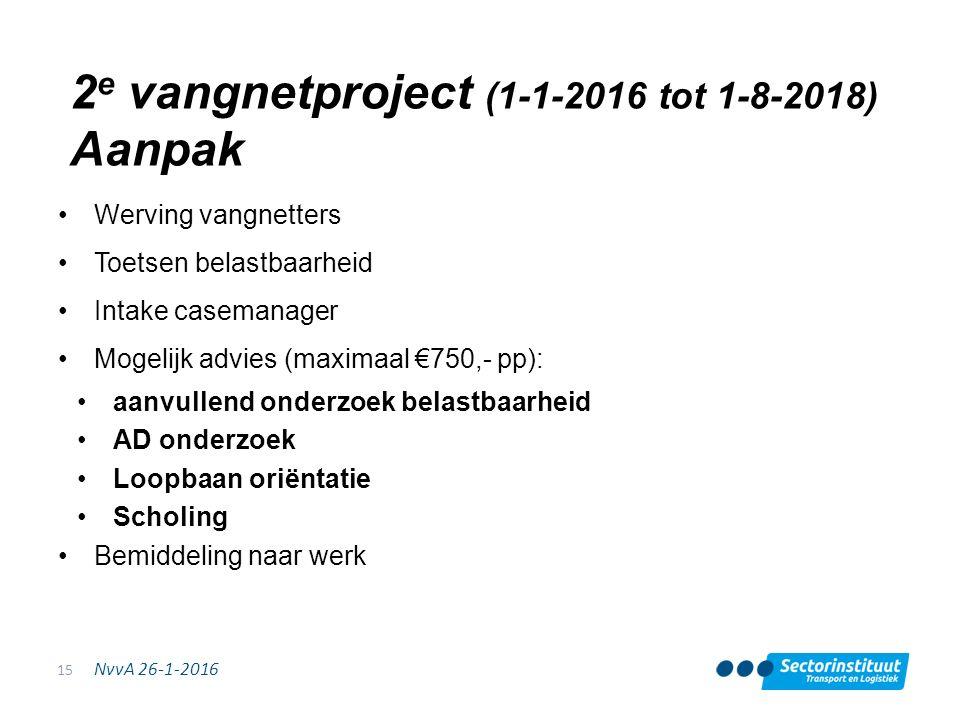 NvvA 26-1-2016 2 e vangnetproject (1-1-2016 tot 1-8-2018) Aanpak Werving vangnetters Toetsen belastbaarheid Intake casemanager Mogelijk advies (maxima