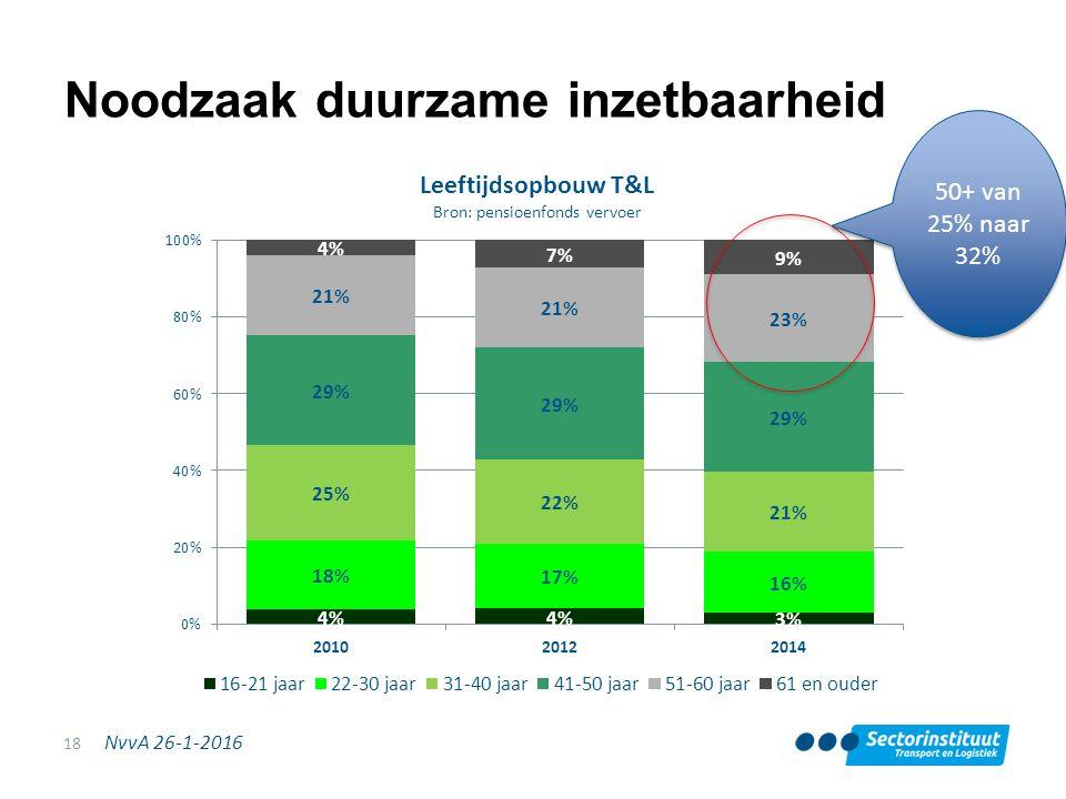 NvvA 26-1-2016 Noodzaak duurzame inzetbaarheid 18 50+ van 25% naar 32%