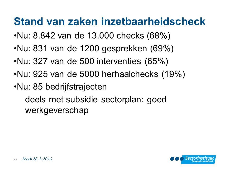 NvvA 26-1-2016 Stand van zaken inzetbaarheidscheck Nu: 8.842 van de 13.000 checks (68%) Nu: 831 van de 1200 gesprekken (69%) Nu: 327 van de 500 interventies (65%) Nu: 925 van de 5000 herhaalchecks (19%) Nu: 85 bedrijfstrajecten deels met subsidie sectorplan: goed werkgeverschap 22