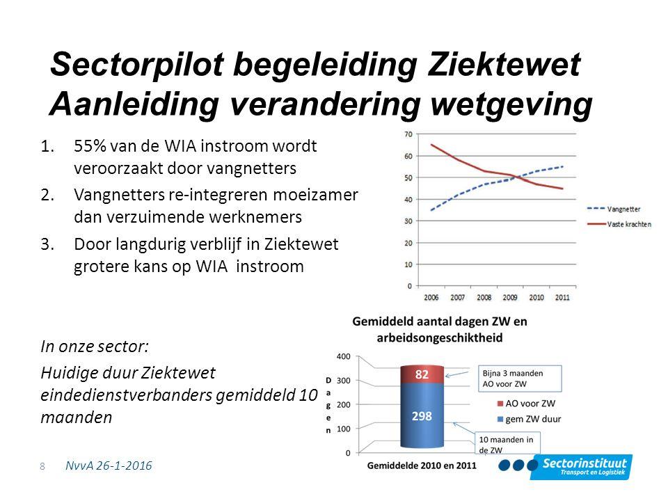 NvvA 26-1-2016 Sectorpilot begeleiding Ziektewet Aanleiding verandering wetgeving 1.55% van de WIA instroom wordt veroorzaakt door vangnetters 2.Vangn