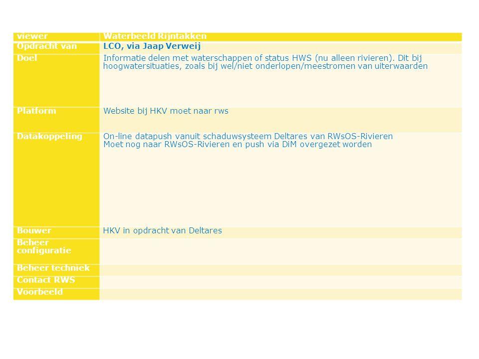 viewerWaterbeeld Rijntakken Opdracht vanLCO, via Jaap Verweij DoelInformatie delen met waterschappen of status HWS (nu alleen rivieren).