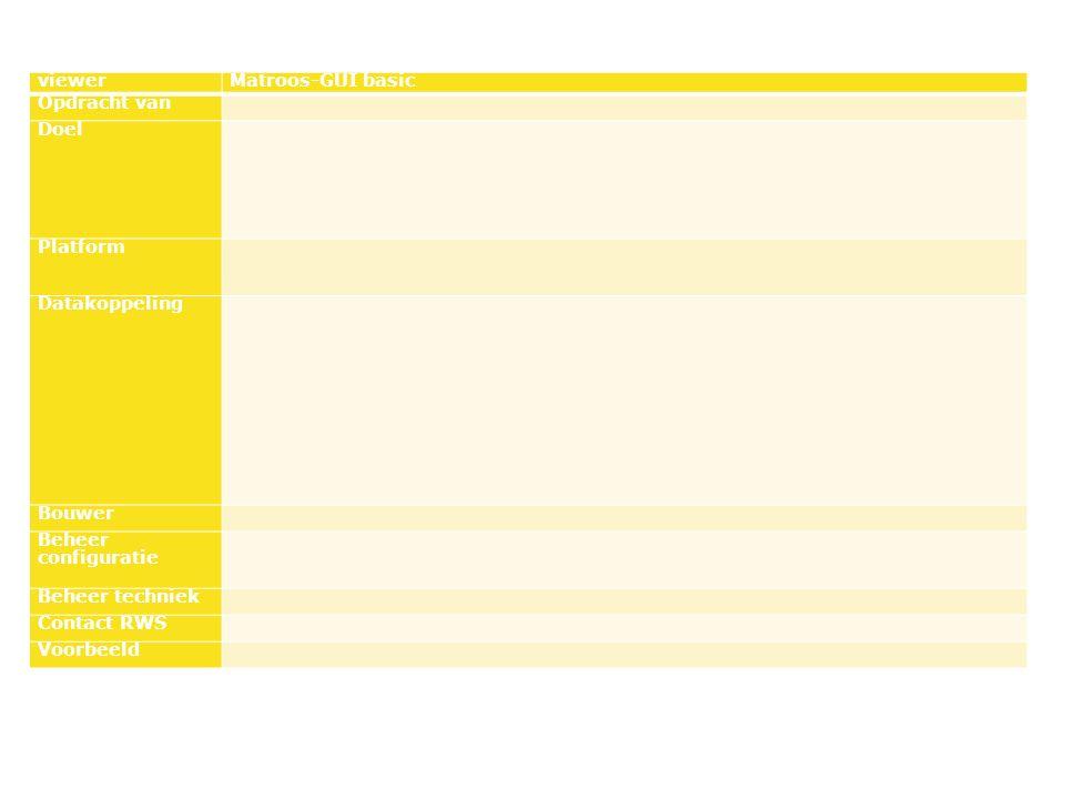 viewerMatroos-GUI basic Opdracht van Doel Platform Datakoppeling Bouwer Beheer configuratie Beheer techniek Contact RWS Voorbeeld