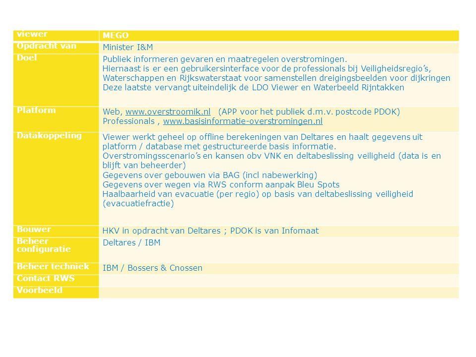 viewer MEGO Opdracht van Minister I&M Doel Publiek informeren gevaren en maatregelen overstromingen.