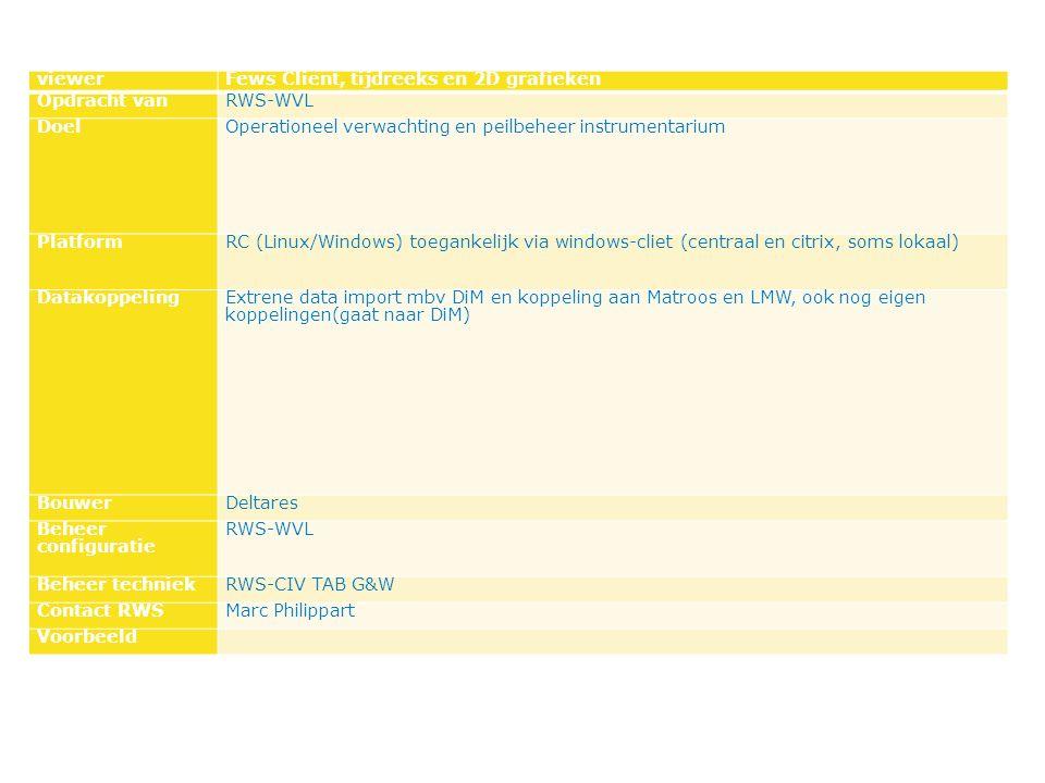 viewerFews Client, tijdreeks en 2D grafieken Opdracht vanRWS-WVL DoelOperationeel verwachting en peilbeheer instrumentarium PlatformRC (Linux/Windows) toegankelijk via windows-cliet (centraal en citrix, soms lokaal) DatakoppelingExtrene data import mbv DiM en koppeling aan Matroos en LMW, ook nog eigen koppelingen(gaat naar DiM) BouwerDeltares Beheer configuratie RWS-WVL Beheer techniekRWS-CIV TAB G&W Contact RWSMarc Philippart Voorbeeld
