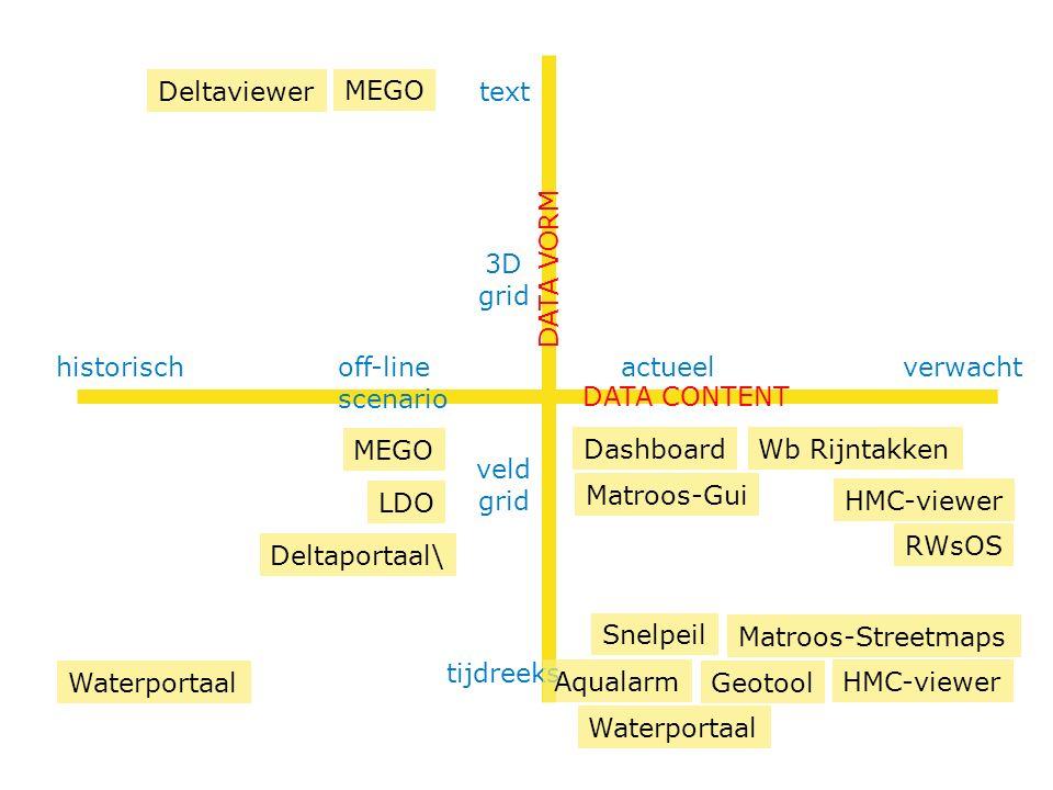 text verwacht DATA VORM DATA CONTENT HMC-viewer MEGO actueeloff-line scenario historisch tijdreeks veld grid 3D grid MEGO HMC-viewer GeotoolWaterportaal Wb Rijntakken Matroos-Streetmaps Matroos-Gui LDO Deltaportaal\ Dashboard Waterportaal Snelpeil Deltaviewer RWsOS Aqualarm