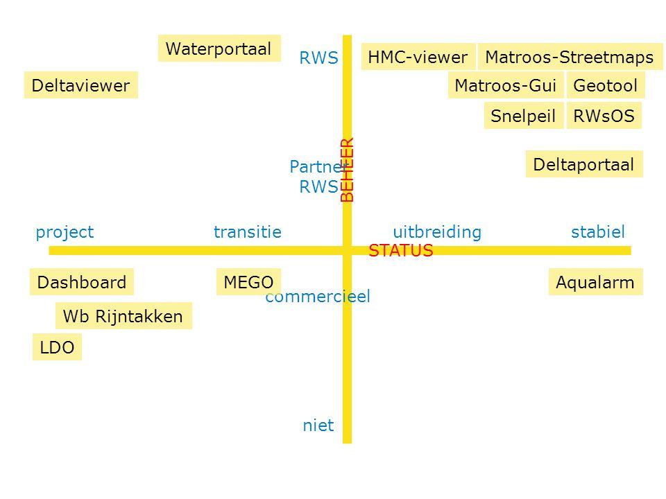 RWS stabiel BEHEER STATUS HMC-viewer uitbreidingtransitieproject niet commercieel Partner RWS MEGO Geotool Waterportaal Wb Rijntakken Matroos-Streetmaps Matroos-Gui LDO Deltaportaal Dashboard Snelpeil Deltaviewer RWsOS Aqualarm