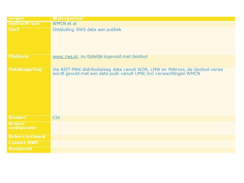 viewerWaterportaal Opdracht vanWMCN et al DoelOntsluiting RWS data aan publiek Platformwww.