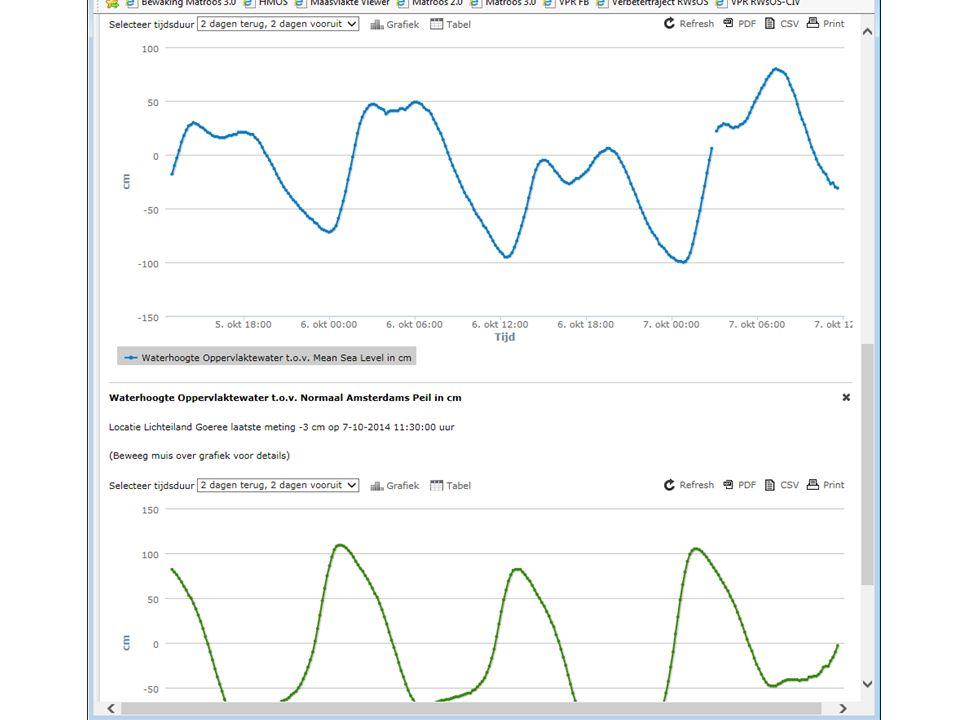 viewerGeotool RWS Opdracht vanWMCN et al DoelOntsluiting RWS data aan publiek Platformwww.