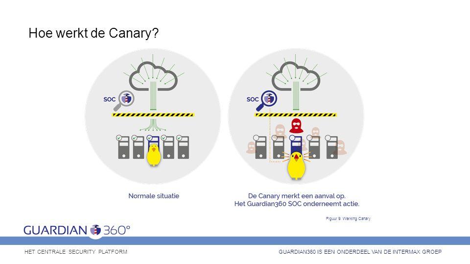 Hoe werkt de Canary? GUARDIAN360 IS EEN ONDERDEEL VAN DE INTERMAX GROEP HET CENTRALE SECURITY PLATFORM Figuur 9: Werking Canary