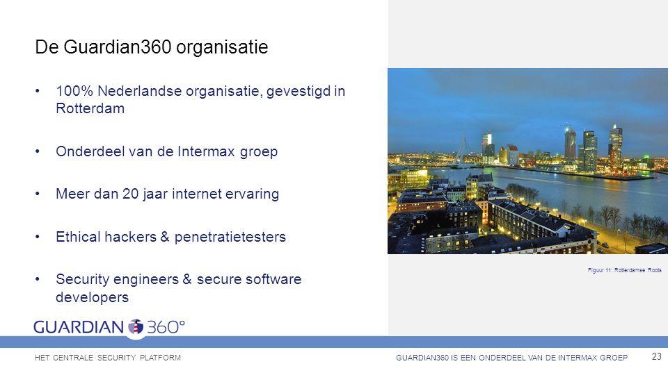 De Guardian360 organisatie 100% Nederlandse organisatie, gevestigd in Rotterdam Onderdeel van de Intermax groep Meer dan 20 jaar internet ervaring Eth