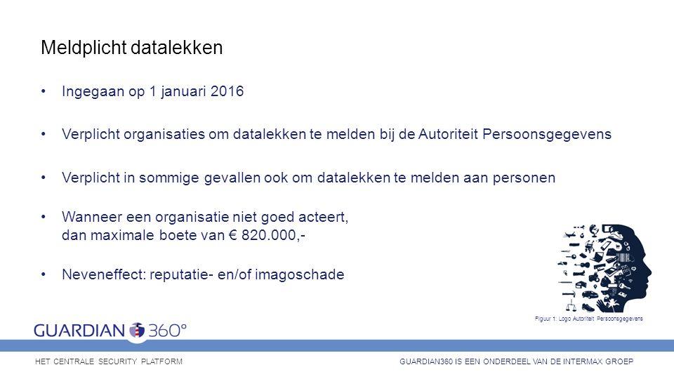 Meldplicht datalekken Ingegaan op 1 januari 2016 Verplicht organisaties om datalekken te melden bij de Autoriteit Persoonsgegevens Verplicht in sommig