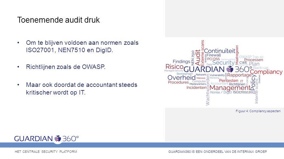Toenemende audit druk Om te blijven voldoen aan normen zoals ISO27001, NEN7510 en DigID. Richtlijnen zoals de OWASP. Maar ook doordat de accountant st