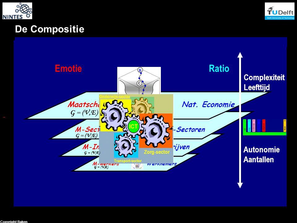 14 Copyright Baken De Compositie Emotie Ratio Autonomie Aantallen Complexiteit Leefttijd Maatschappij Nat.