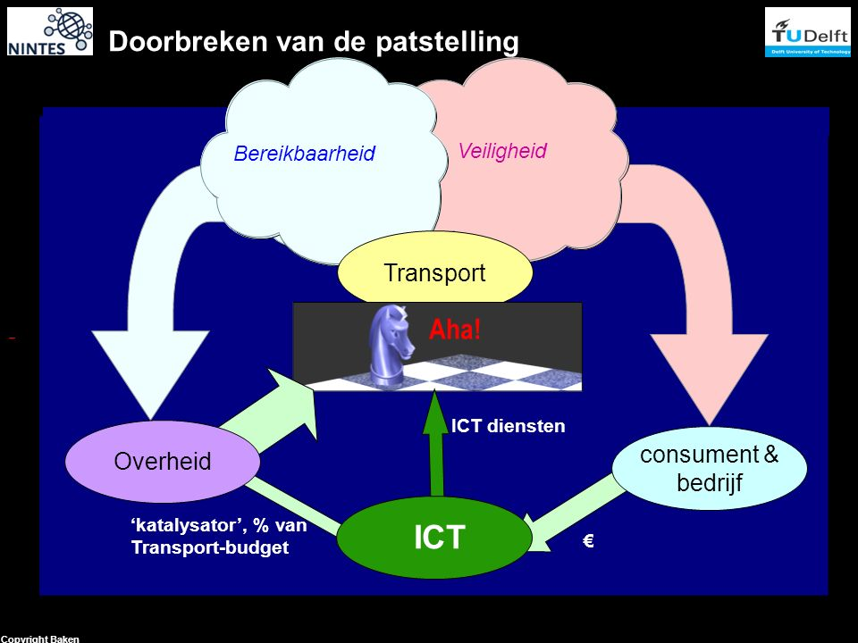 28 Copyright Baken Bereikbaarheid Veiligheid Bereikbaarheid Veiligheid Transport Doorbreken van de patstelling € 'katalysator', % van Transport-budget ICT diensten consument & bedrijf Overheid ICT Aha!