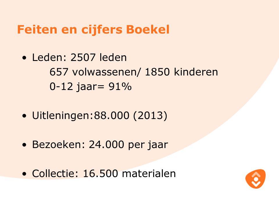 Feiten en cijfers Boekel Leden: 2507 leden 657 volwassenen/ 1850 kinderen 0-12 jaar= 91% Uitleningen:88.000 (2013) Bezoeken: 24.000 per jaar Collectie: 16.500 materialen