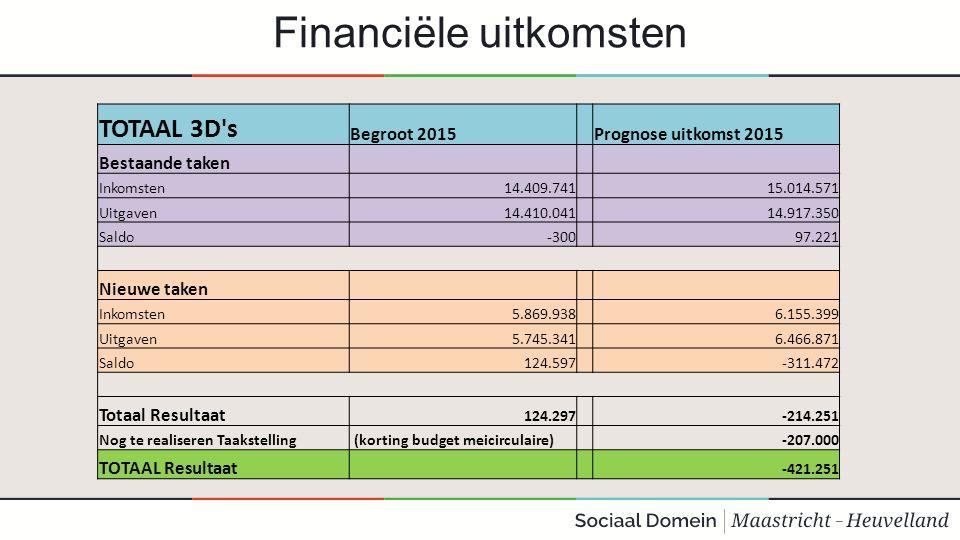 Financiële uitkomsten TOTAAL 3D s Begroot 2015 Prognose uitkomst 2015 Bestaande taken Inkomsten14.409.741 15.014.571 Uitgaven14.410.041 14.917.350 Saldo-300 97.221 Nieuwe taken Inkomsten5.869.938 6.155.399 Uitgaven5.745.341 6.466.871 Saldo124.597 -311.472 Totaal Resultaat 124.297 -214.251 Nog te realiseren Taakstelling (korting budget meicirculaire) -207.000 TOTAAL Resultaat -421.251