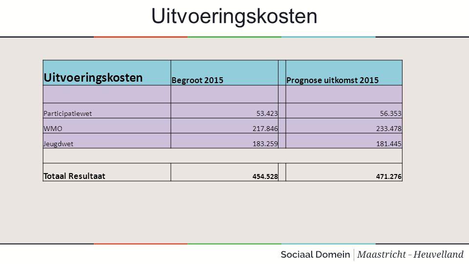 Uitvoeringskosten Begroot 2015 Prognose uitkomst 2015 Participatiewet53.423 56.353 WMO217.846 233.478 Jeugdwet183.259 181.445 Totaal Resultaat 454.528 471.276