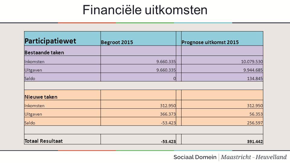 Financiële uitkomsten Participatiewet Begroot 2015 Prognose uitkomst 2015 Bestaande taken Inkomsten9.660.335 10.079.530 Uitgaven9.660.335 9.944.685 Saldo0 134.845 Nieuwe taken Inkomsten312.950 Uitgaven366.373 56.353 Saldo-53.423 256.597 Totaal Resultaat -53.423 391.442
