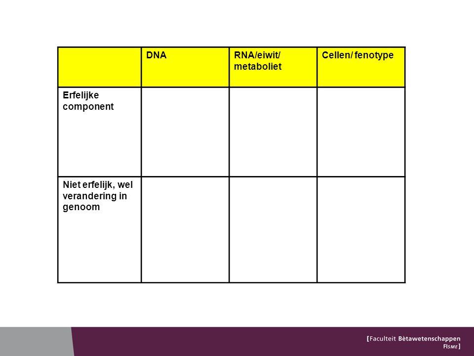 DNARNA/eiwit/ metaboliet Cellen/ fenotype Erfelijke component Niet erfelijk, wel verandering in genoom