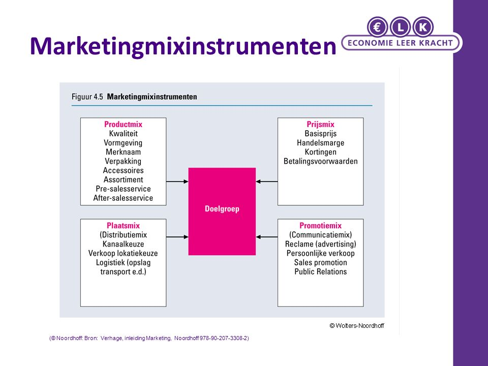 Marketingmixinstrumenten (© Noordhoff: Bron: Verhage, inleiding Marketing, Noordhoff 978-90-207-3308-2)