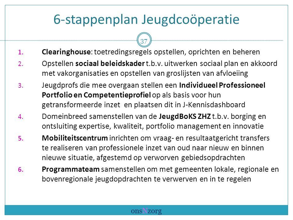 6-stappenplan Jeugdcoöperatie 1.
