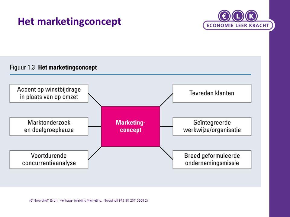 Het marketingconcept (© Noordhoff: Bron: Verhage, inleiding Marketing, Noordhoff 978-90-207-3308-2)