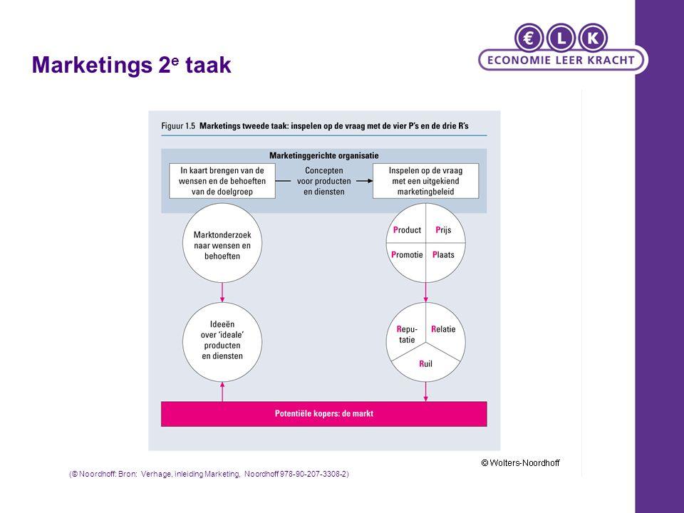 Marketings 2 e taak (© Noordhoff: Bron: Verhage, inleiding Marketing, Noordhoff 978-90-207-3308-2)