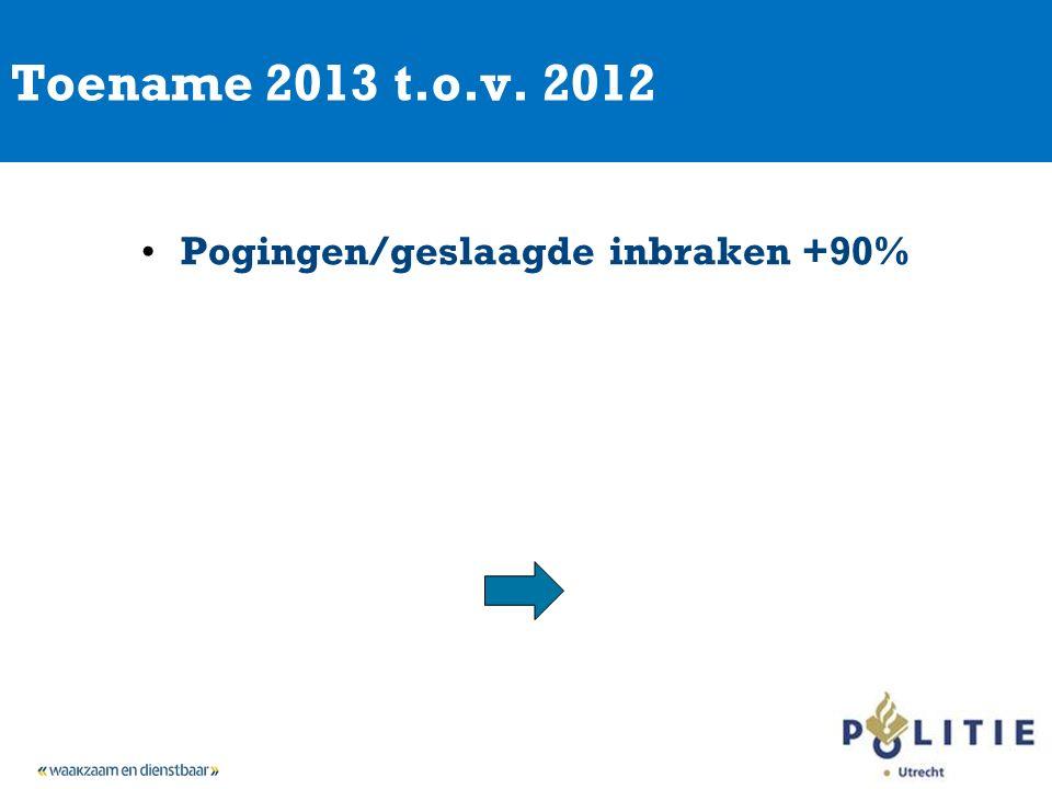 Toename 2013 t.o.v. 2012 Pogingen/geslaagde inbraken +90%