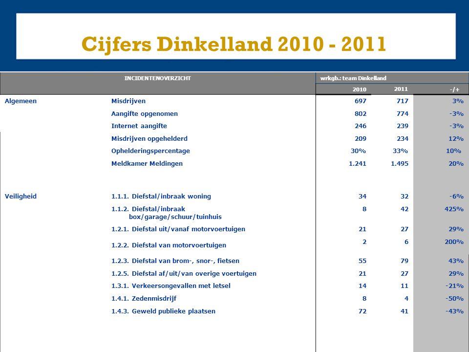 Cijfers Dinkelland 2010 - 2011 INCIDENTENOVERZICHTwrkgb.: team Dinkelland 2010 2011 -/+ AlgemeenMisdrijven 6977173% Aangifte opgenomen 802774-3% Internet aangifte 246239-3% Misdrijven opgehelderd 20923412% Ophelderingspercentage 30%33% 10% Meldkamer Meldingen 1.2411.49520% Veiligheid 1.1.1.