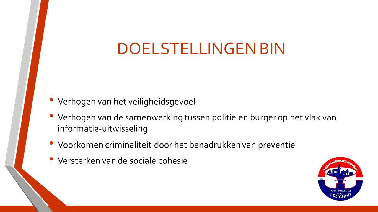 DOELSTELLINGEN BIN Verhogen van het veiligheidsgevoel Verhogen van de samenwerking tussen politie en burger op het vlak van informatie-uitwisseling Voorkomen criminaliteit door het benadrukken van preventie Versterken van de sociale cohesie