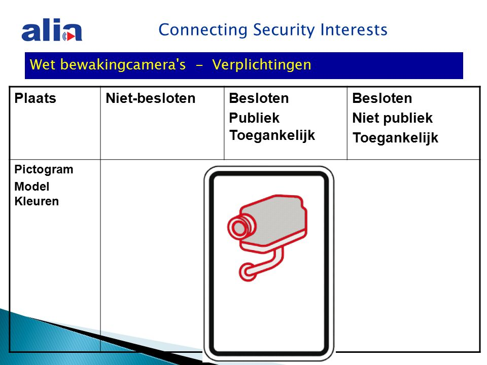 Connecting Security Interests Wet bewakingcamera s - Verplichtingen PlaatsNiet-beslotenBesloten Publiek Toegankelijk Besloten Niet publiek Toegankelijk Pictogram Model Kleuren
