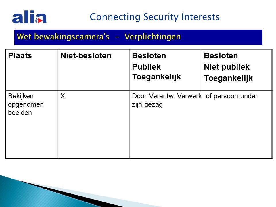 Connecting Security Interests Wet bewakingscamera s - Verplichtingen PlaatsNiet-beslotenBesloten Publiek Toegankelijk Besloten Niet publiek Toegankelijk Bekijken opgenomen beelden XDoor Verantw.
